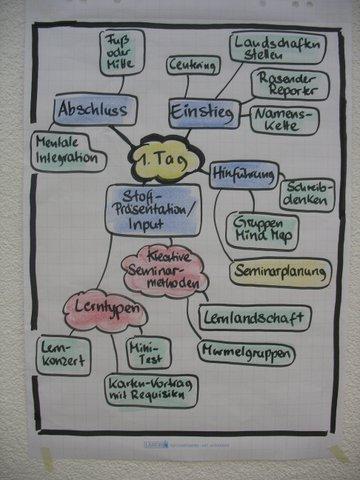 Seminarplanung mit einem Phasen-Modell