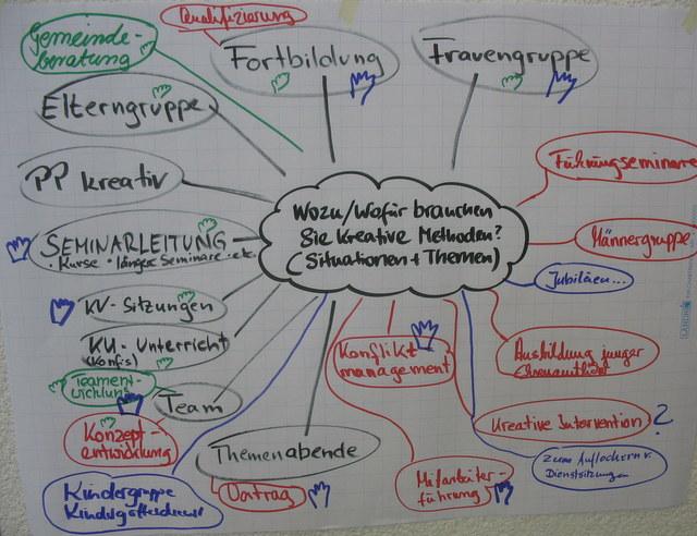 Placemat und Gruppen-Mind Map online und offline